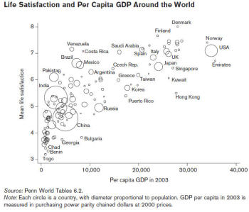GDP and Life Satisfaction (Gallup Poll)