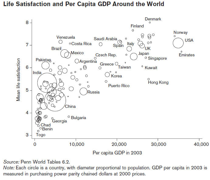 GDP-vs-Life-Satisfaction1.jpg